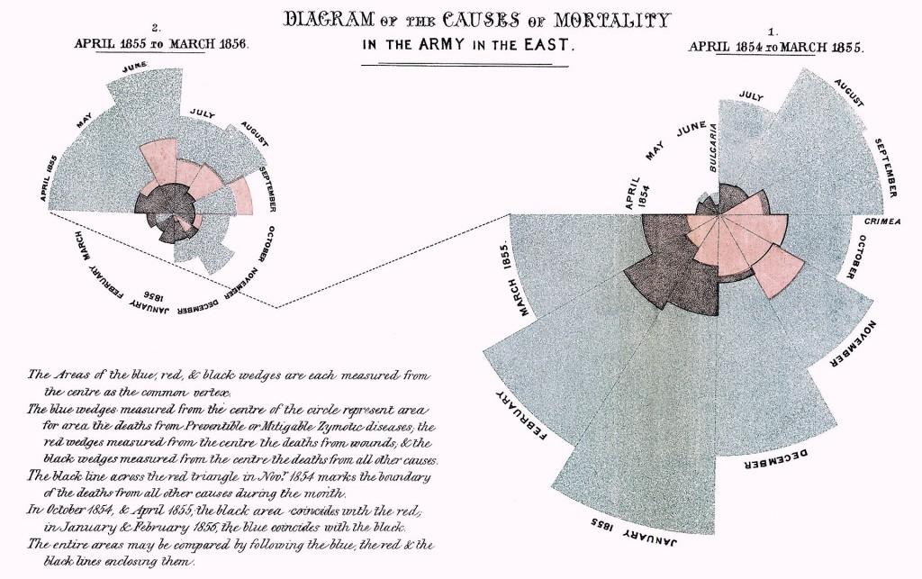 De hanekamdiagram was een vondst van Florence Nightingale. Afbeelding in het publieke domein (wikimedia)